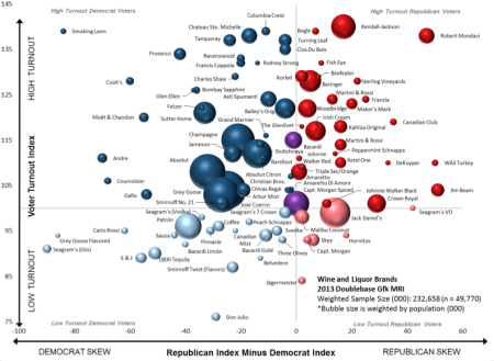 Booze preference by party and liklihood of voting